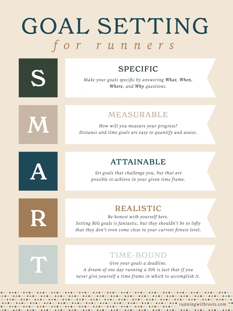 """A running journal is a tool for reaching your goals.  Use the acronym """"SMART"""" to create goals that are more likely to be acheived."""